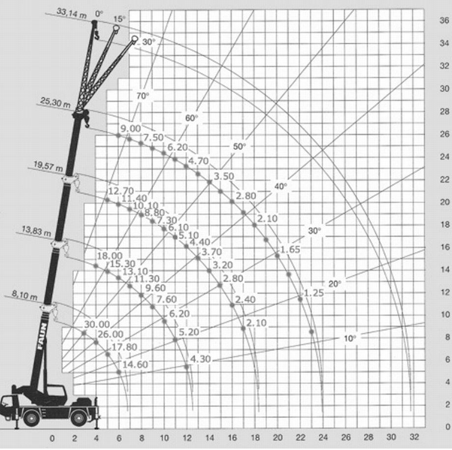 FRAUN RTF 30-2 autokrāna tehniskie dati